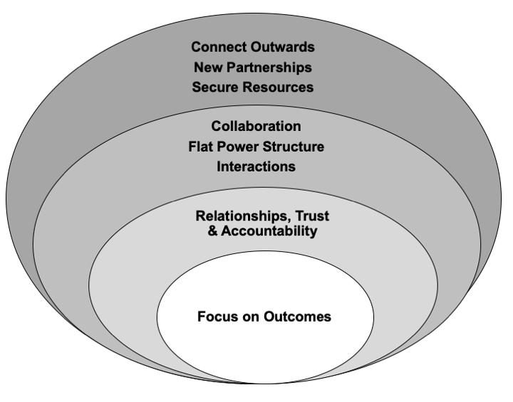 Figure 1. Visualization of the Four Layers Used by BioTAP as Its Theory of Change. The shades of grayscale represent different layers of the model with lighter shades representing Model Layer 1 to darker shades representing Layer 4.