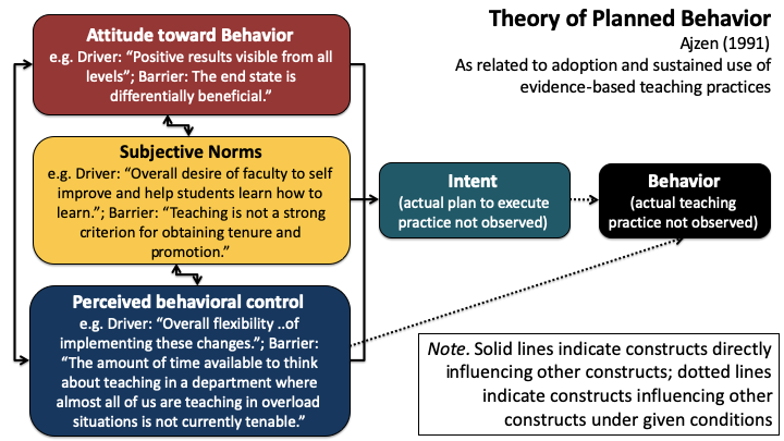 Figure 2. An Example of One Individual's Barriers and Drivers, as Mapped onto Ajzen's Theory of Planned Behavior.