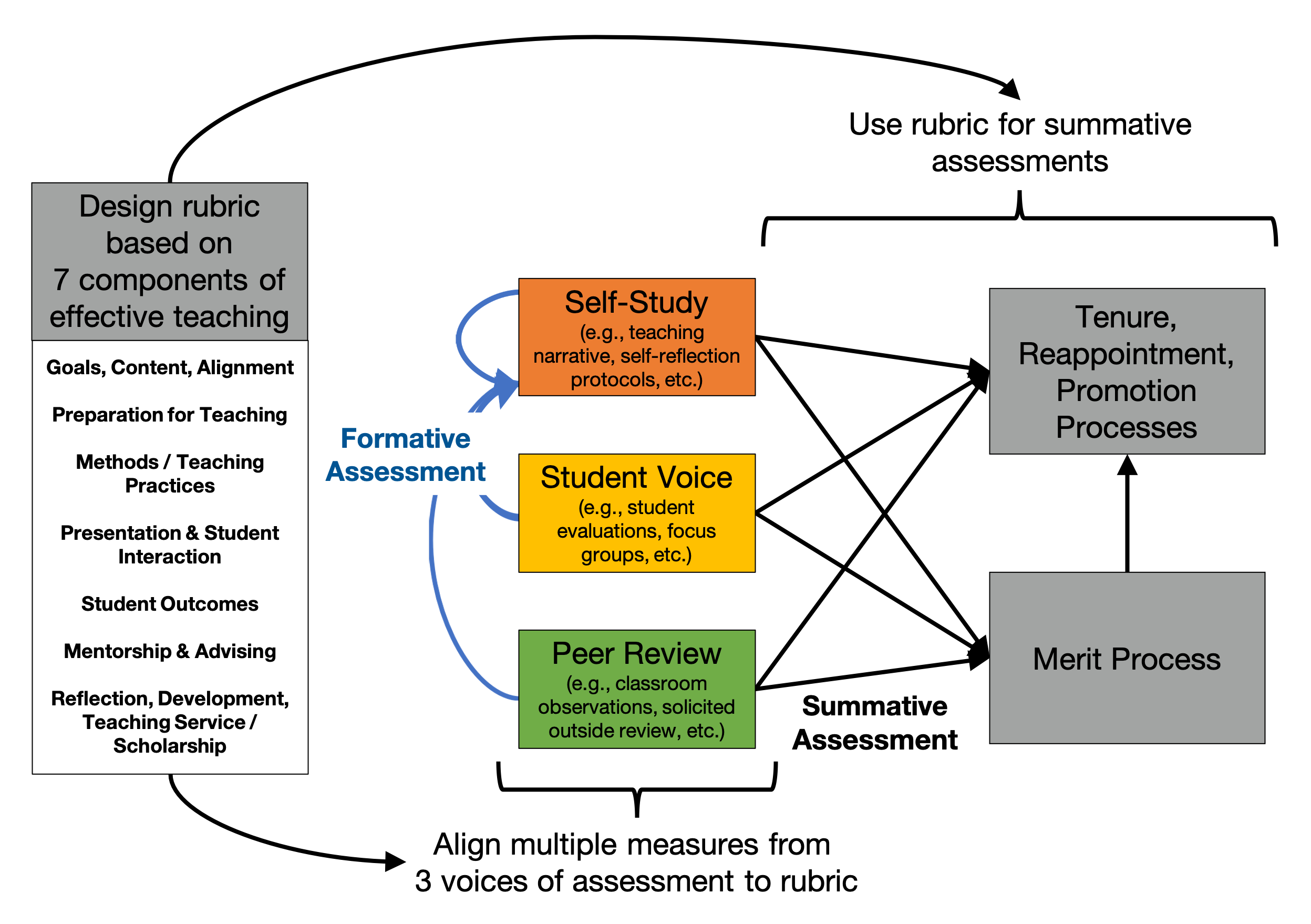 Figure 1. The Teaching Quality Framework (TQF) Initiative Framework Model for Improved Evaluation. Multiple measures from multiple voices are used to collect data that align with a rubric that is grounded in scholarship. These measures are used for formative/developmental purposes and as a scoring metric for summative assessment processes.