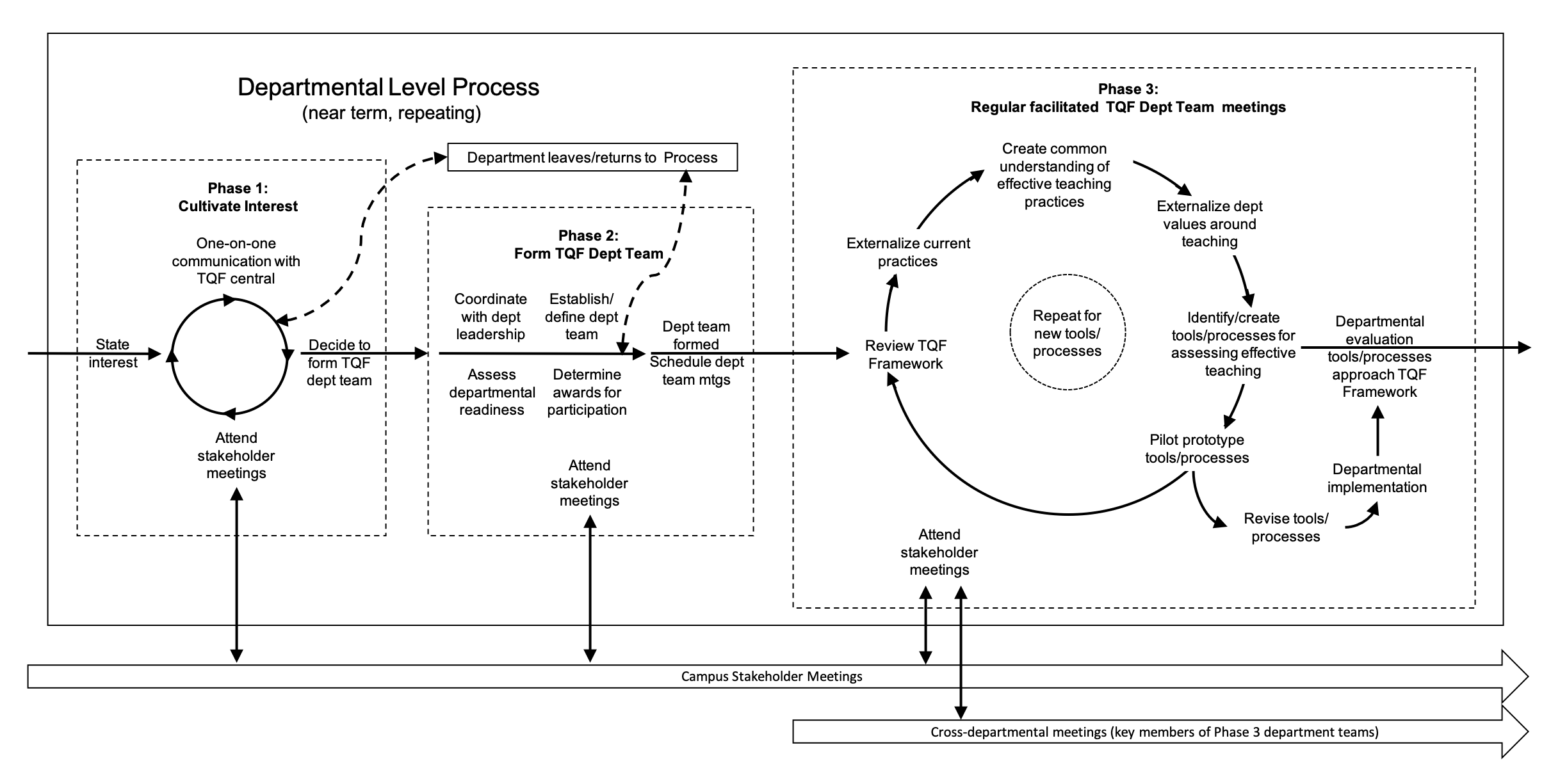 Figure 3. The TQF Three-Phase Departmental Level Change Process. Departments that have expressed interest in engaging with the TQF Initiative begin in Phase 1 (left panel), where interest is cultivated. During Phase 2 (center panel), the TQF central team and departmental leadership coordinate to define timelines, processes, and members for TQF departmental teams. In Phase 3 (right panel), TQF departmental teams engage in regular facilitated meetings to align their teaching evaluation practices with the TQF framework. These facilitated TQF department team meetings are complemented with regular stakeholder and cross-departmental meetings (bottom arrows).