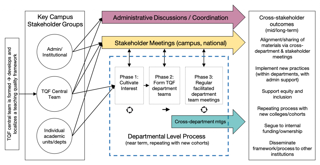 Figure 2. The Teaching Quality Framework (TQF) Initiative Structure of Activities. Key stakeholder groups (left) engage with each other via campus and national meetings (yellow arrow, central middle), with additional strategic meetings between TQF central and key administrative/institutional level stakeholders (pink arrow, central top). A dashed blue line encompasses the TQF three-phase departmental level process (center bottom box, expanded in Figure 3) and cross-departmental meetings (green arrow, center bottom) allow Phase 3 participants to share information. A short list of non-exhaustive expected outcomes of the project are included in the right-most panel. (web: click on image to enlarge)
