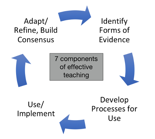 Figure 1. The Cycle of Department-Driven Adaptation, Use, and Refinement of the Rubric