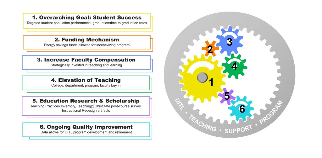Figure 3: Institutional Features, Values, and Initiatives Driving UITL and TSP. (web: click on image to enlarge)