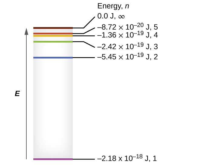The energy levels of the hydrogen atom in the Bohr model