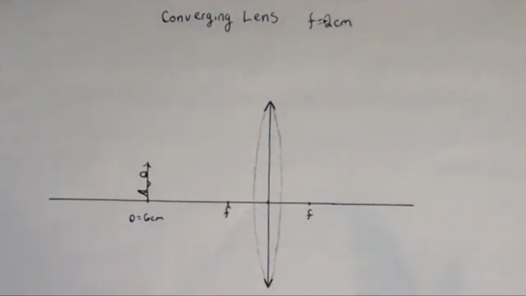 Setup for a converging lens ray diagram showing lens, symbol for lens, object, and focal points.