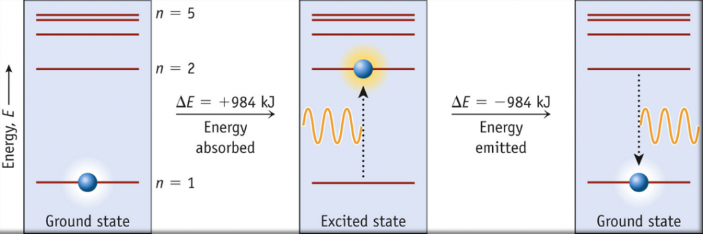 A diagram showing the different electron energy levels as horizontal lines with vertical position representing energy.