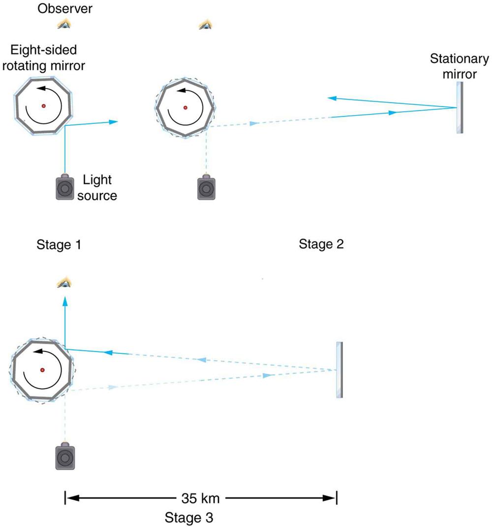 Optics experiment