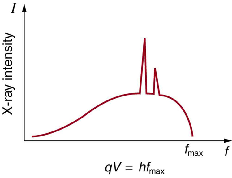 X-ray spectrum obtained when energetic electrons strike a material. The smooth part of the spectrum is bremsstrahlung, while the peaks are characteristic of the anode material. Both are atomic processes that produce energetic photons known as x-ray photons.