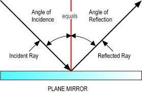 Angle of Incidence and Angle of Reflection