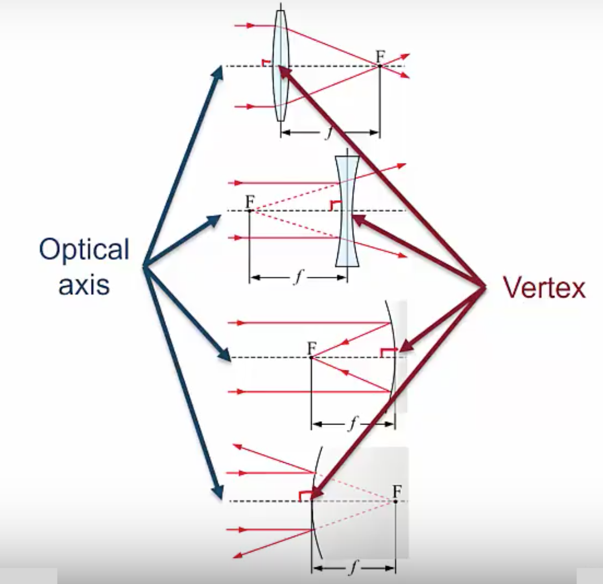 Optical axis and Vertex of lenses