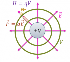 Electric fields, forces, potentials, and potential energies from a positive point charge.