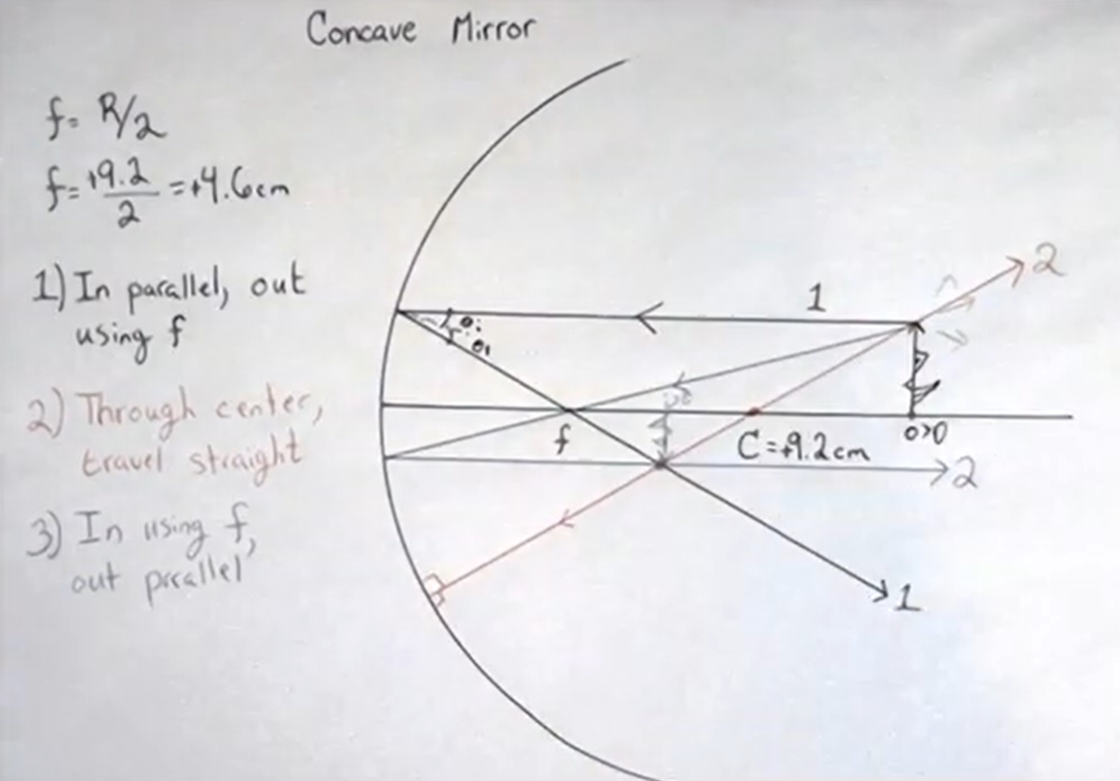 The three rays for a concave mirror converge to a point creating an image.