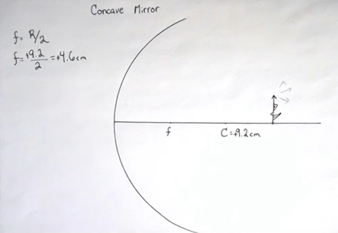 setup for the concave mirror example showing the focal point and object outside the center of curvature.