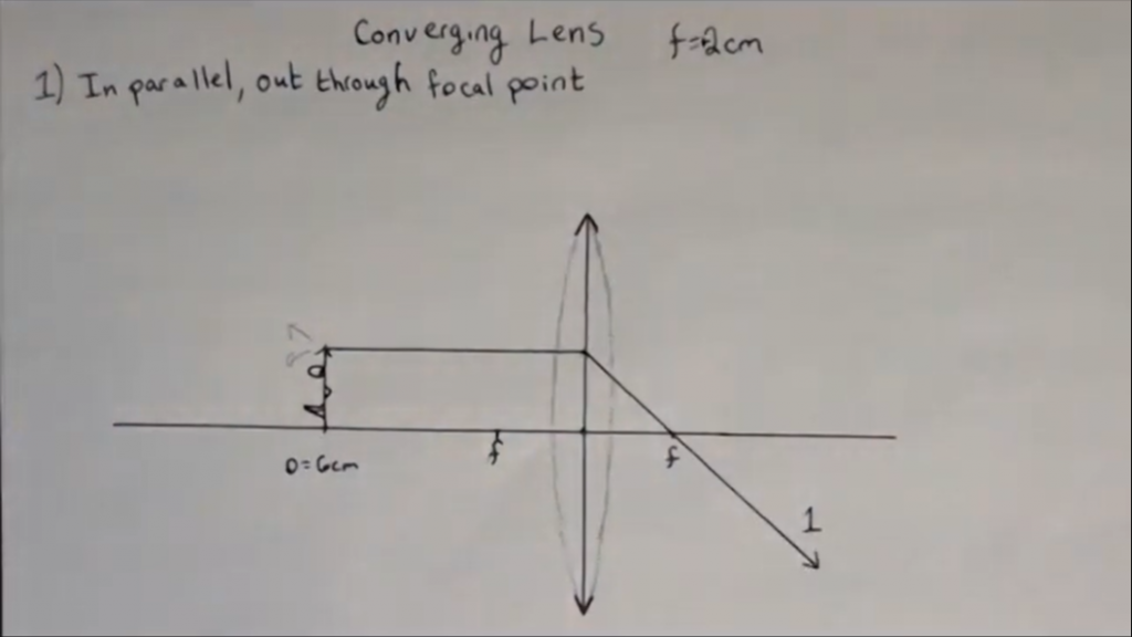 Ray 1 for a converging lens: in parallel, out through the focal point on the far side.