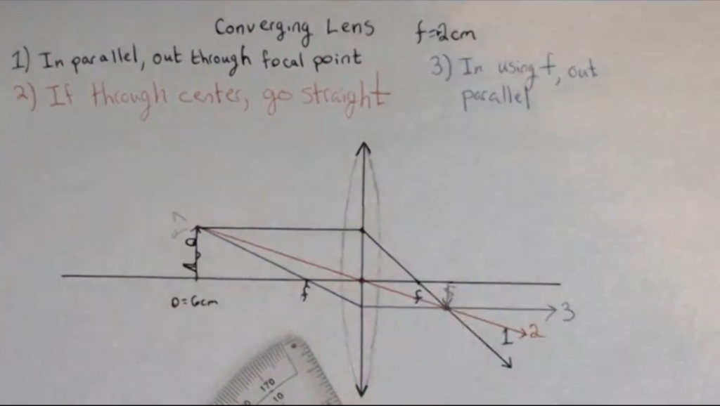 Final ray for a converging lens: in through near focal point, out parallel. All rays intersect on far side, this will be the location of the image.