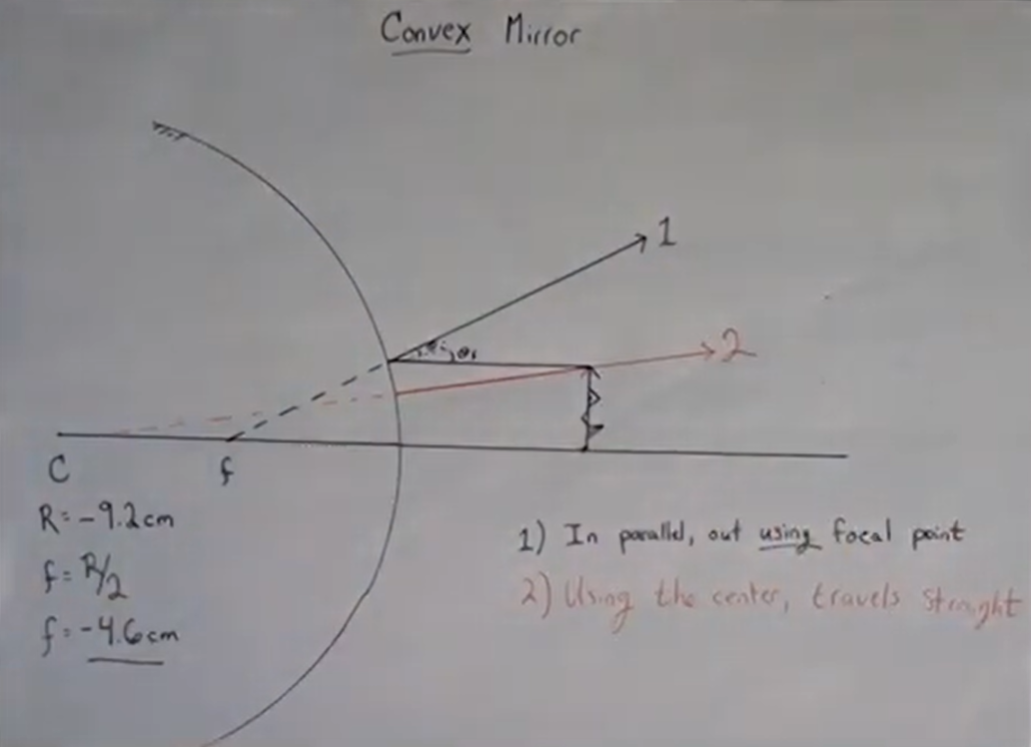 Ray 2 of a convex mirror aims for the center and bounces back the way it came.