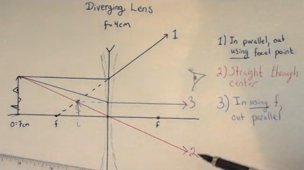 Diverging lens final image on the same side as object.