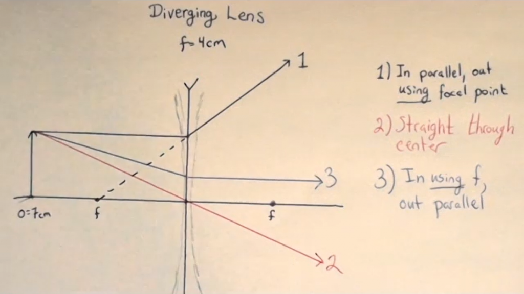 Ray 3 for a diverging lens: in going for far focal point, out parallel.