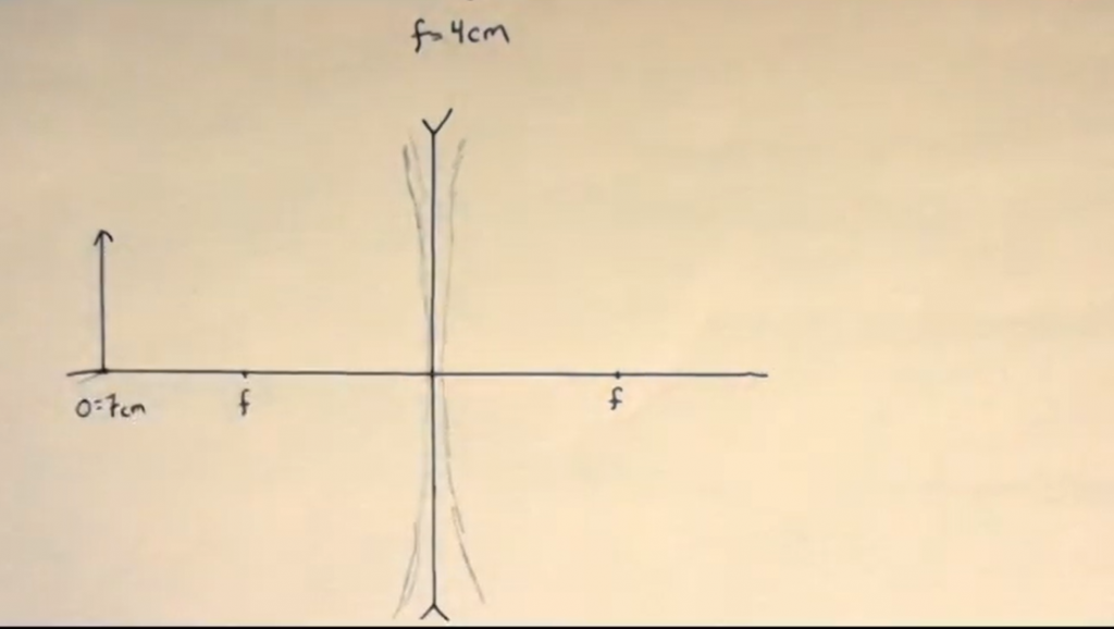 Setup of diverging lens: focal length -4cm and a 3cm object 7cm away. Arrows pointing in symbolize a diverging lens.