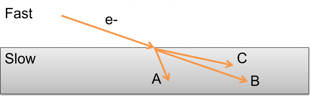 An electron moves from one region where it is fast to another where it is slower. How does it travel in the new material: A bend towards normal, B go straight, or C bend away from the normal.