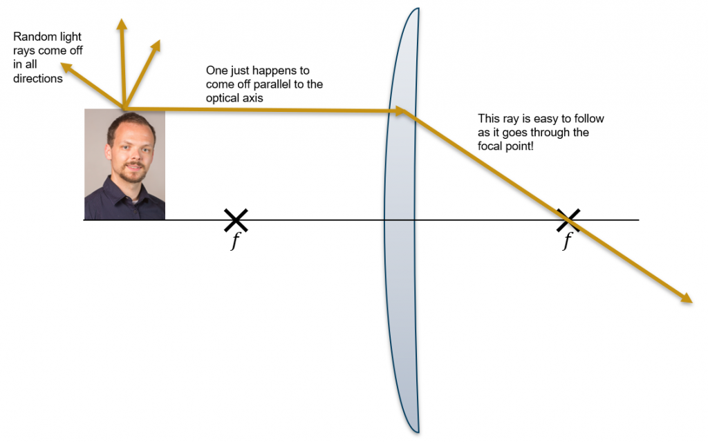 While rays come off in all directions, we follow the rays which are easy - like one that goes through the lens parallel to the optical axis and then through the focal point.