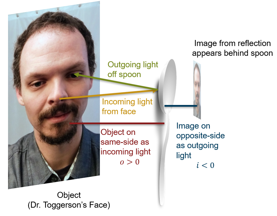 Shows reflection of a face in a spoon with light coming from nose and bouncing to eye, yeilding reflection behind the spoon.
