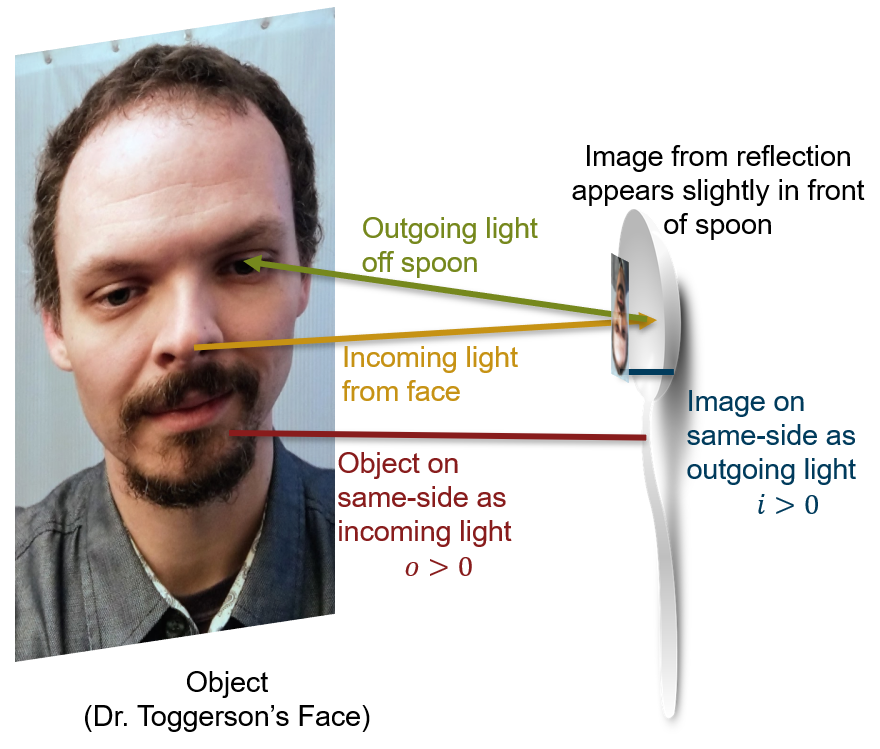 Showing the reflection of a face slightly in front of the inside of a spoon with the light ray from the nose going to the eye.